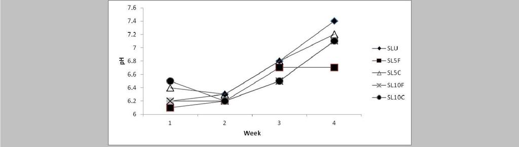 WWPR2012 full paper FIGURE 2 Change of ph in attapulgite treated sludge samples over a 4 weeks observation period.