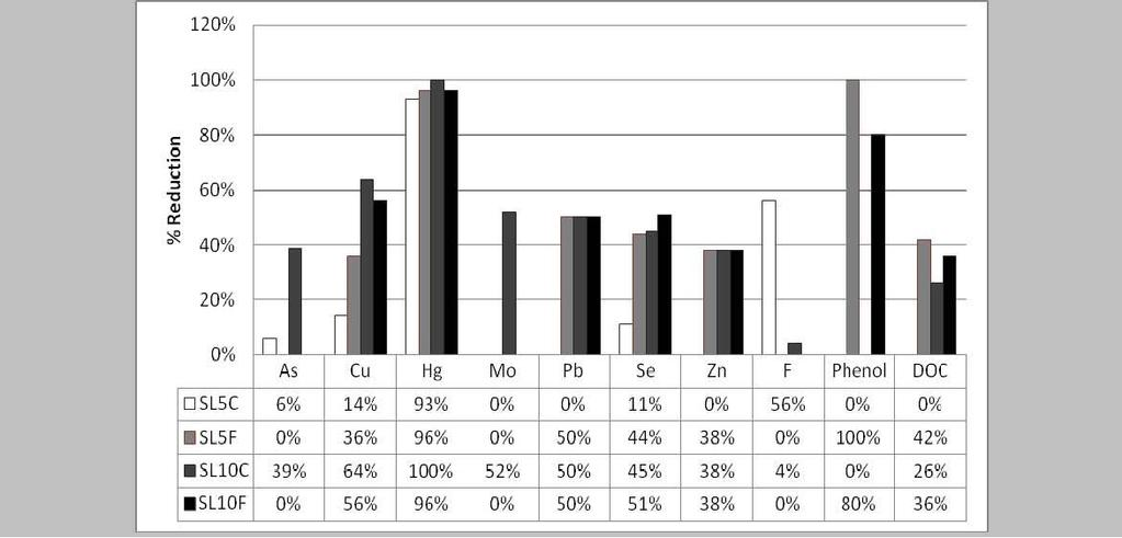 FIGURE 4 Reduction (%) in microbiological parameters of sludge after treatment  TABLE 2 Change in moisture content during the 4 weeks experimental