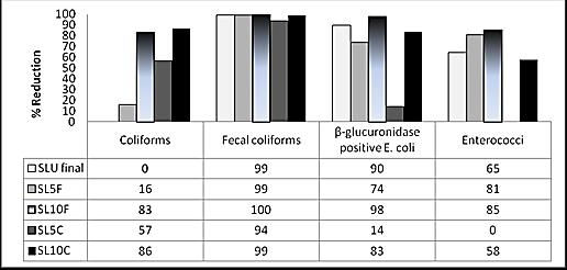 4 fullpaper FIGURE 4.Reduction (%) in microbiological parameters of sludge after treatment with different proportions of coarse (C) and fine (F) attapulgitic clay. 4. CONCLUSIONS Research results indicated that the use of attapulgitic clay has a positive potential for the treatment of sewage sludge.