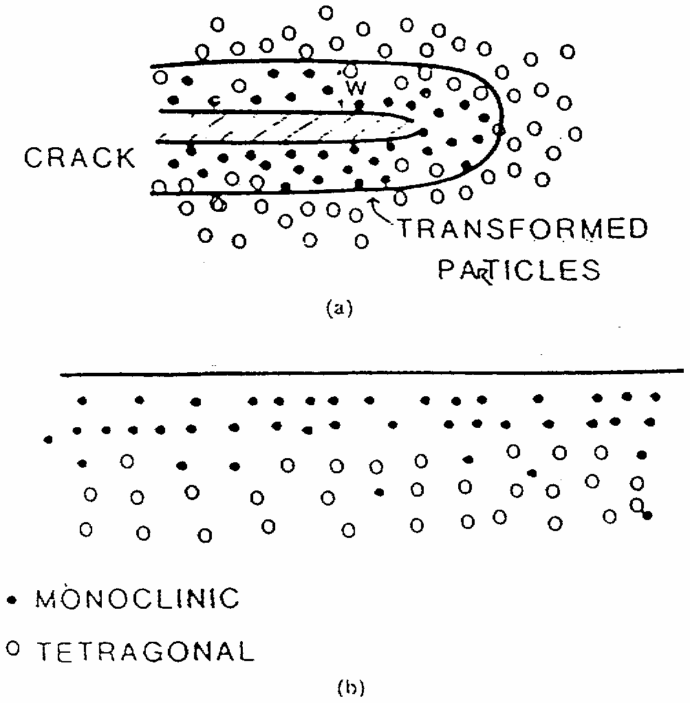 Toughening of transformation-toughened ceramics by (a) transformation around the crack up due to crack tip stresses and (b) transformation at the surface due to grinding A ZrO 2 -ban lejátszódó