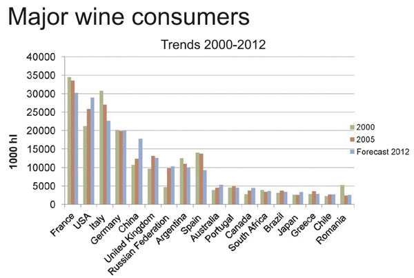 A BOR SZEREPE ÉS HELYZETE Top ten wine consuming countries, per capita: Luxembourg, 50.7 l/c France, 47.7 l/c Portugal, 42.