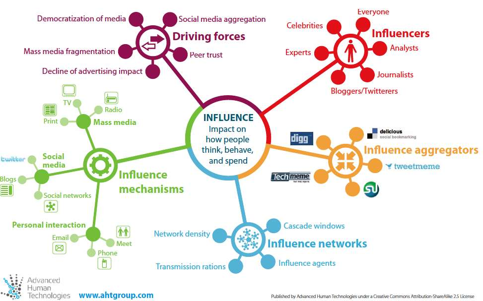 Influencer marketing 18 Copyright 2011, Oracle