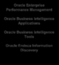 Applications Oracle Big Data Connectors Oracle Data Integrator Oracle Advanced Analytics Data Warehouse Oracle Database Oracle Enterprise Performance