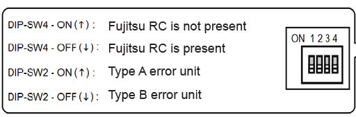 Type A error units are: - RAC Non Inverter Units -