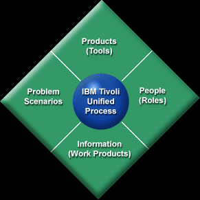 3.1 IBM Tivoli Unified Process (13)