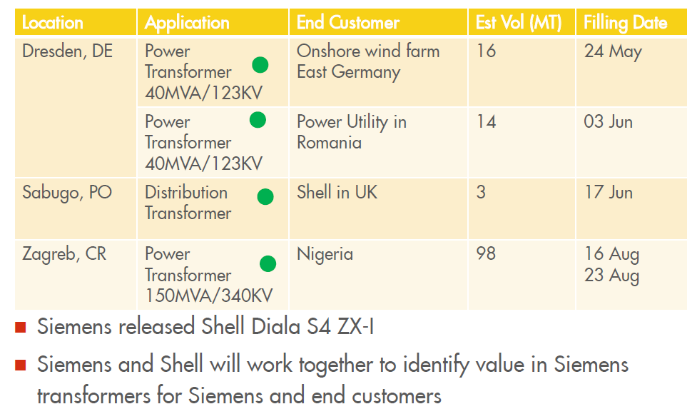 SIEMENS & SHELL Copyright of