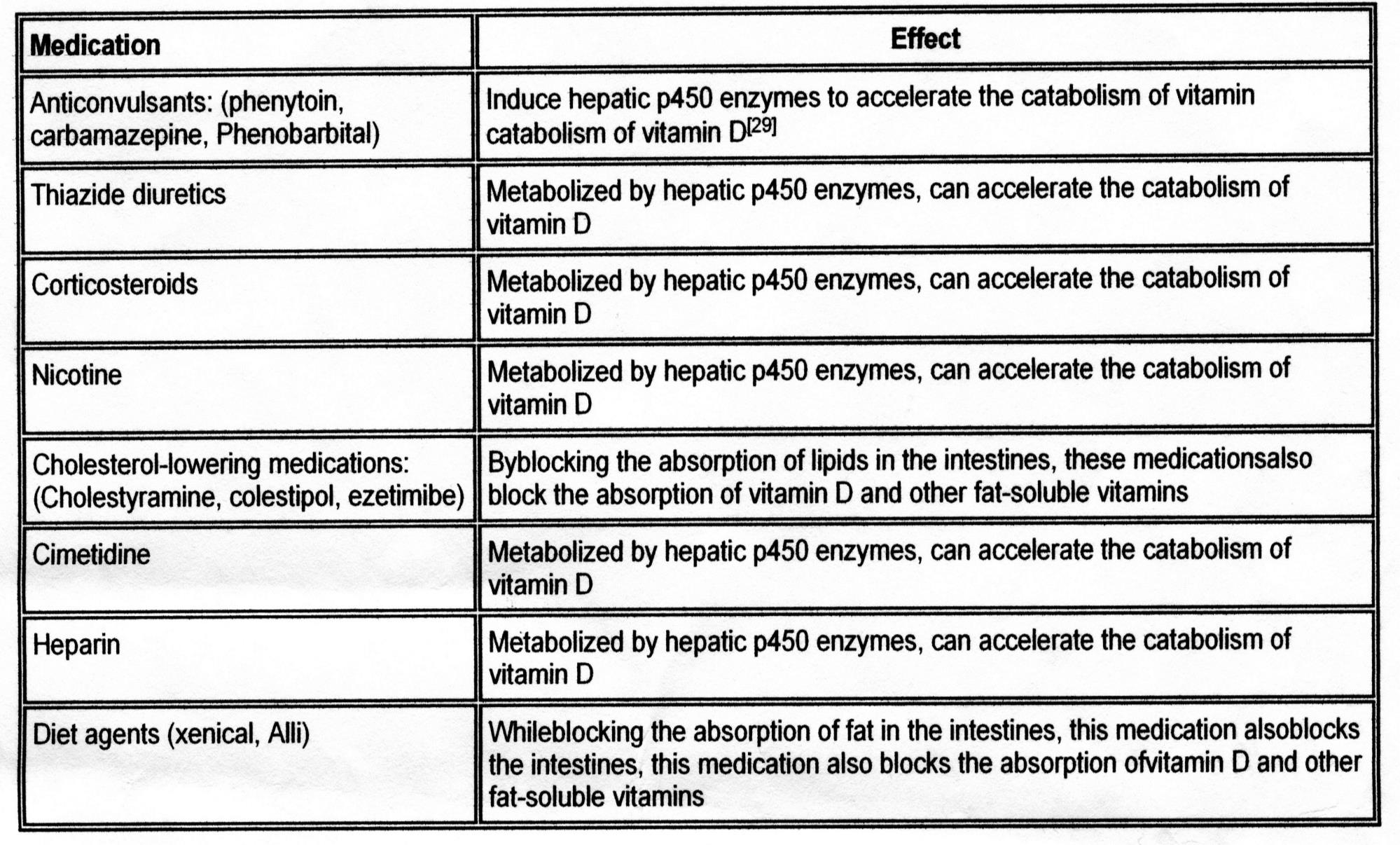 Medications that prevent vitamin D absorption Malone RW., Kessenich C.