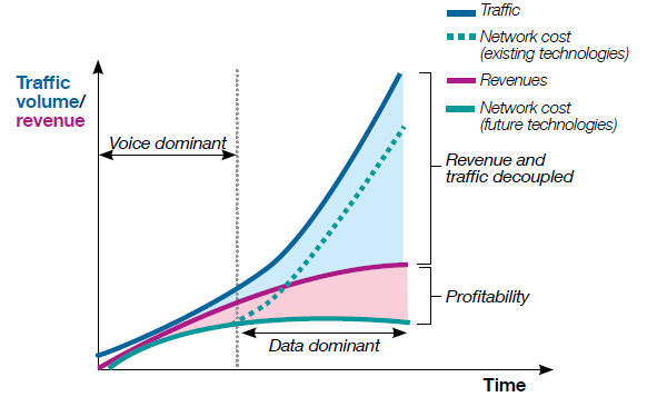 The world changes Revenue and traffic are disassociated in increasingly