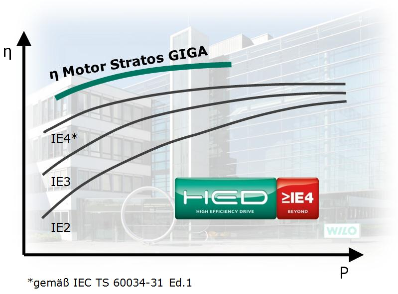 Wilo-Stratos Giga 2-pole / 50 Hz 4 kw 5.