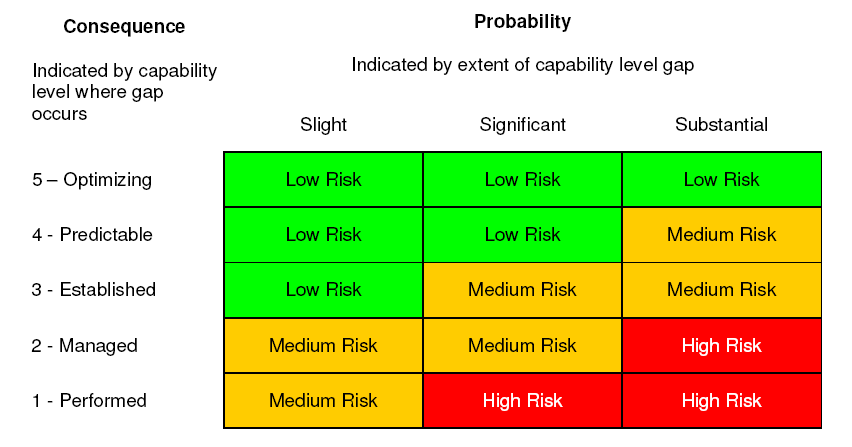 Control Risk Assessment ISO