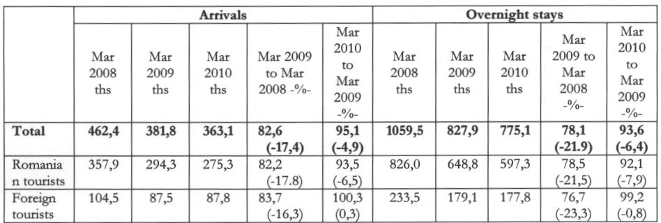 Romanian tourism dynamics in the 2008 2010 period Compared to January 2009 in January 2010, decreases were recorded at the checkpoints both for foreign visitor arrivals (5.