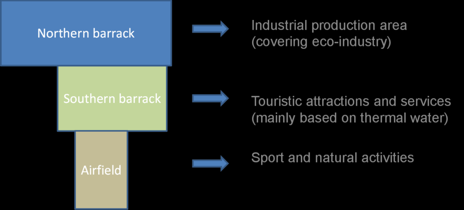 Figure 4: The utilisation scheme of the SEPA area in Tapolca 86 This programme comprises a multi-purpose touristic utilisation plan (accommodation places, experience bath, a leisure park and a