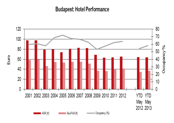 10 On Point Budapest City Report Q2 2013 Hotel market Performance Budapest is by far the most popular tourist destination in Hungary and has a very strong appeal to foreign travellers, keen to