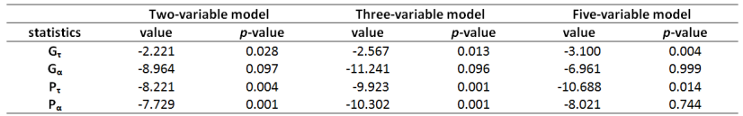 International results of appllied researches autocorrelation; thus in the case of the Fisher- PP and Hadri tests, the Bartlett kernel was applied. The results are heterogeneous (Table 1).