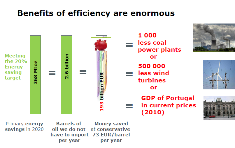 Source: Krzysztof Gierulski: Energy Efficiency Directive The way forward