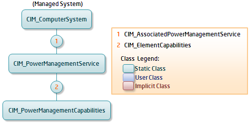 CreationClassName = CIM_ComputerSystem ElementName = Managed System OperationalStatus = 0 HealthState = 5 EnabledState = 3 RequestedState = 10 EnabledDefault = 5 NameFormat = Other Dedicated = 0 Két