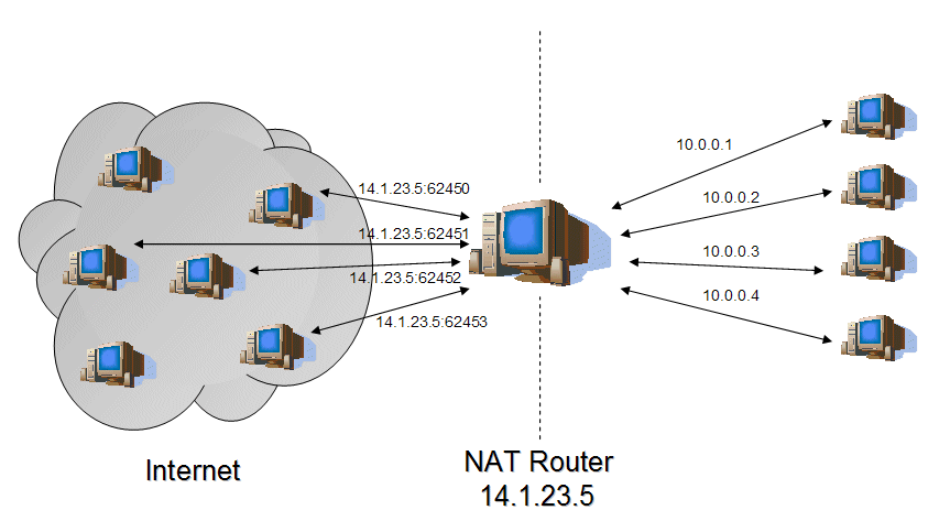 NAT (Network Address