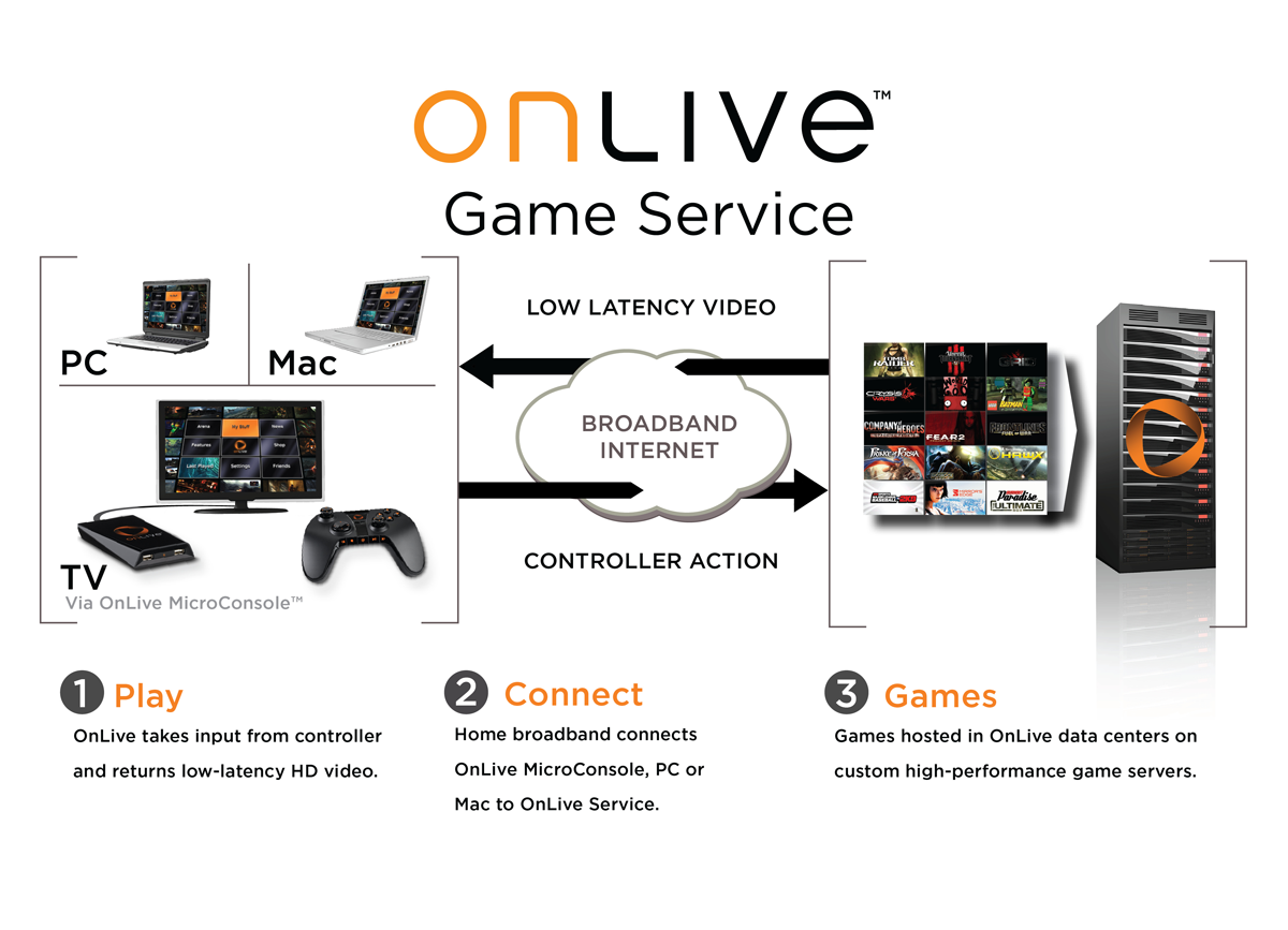 Onlive Game Service 11 Forrás: