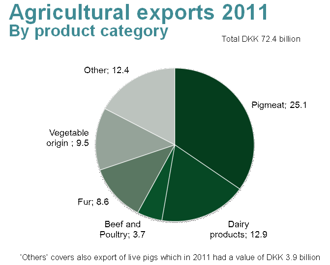 A quick break down of the categories of exports of goods and services from agribusiness in Denmark Pig meat and dairy production are our strongholds in Danish Food industry.