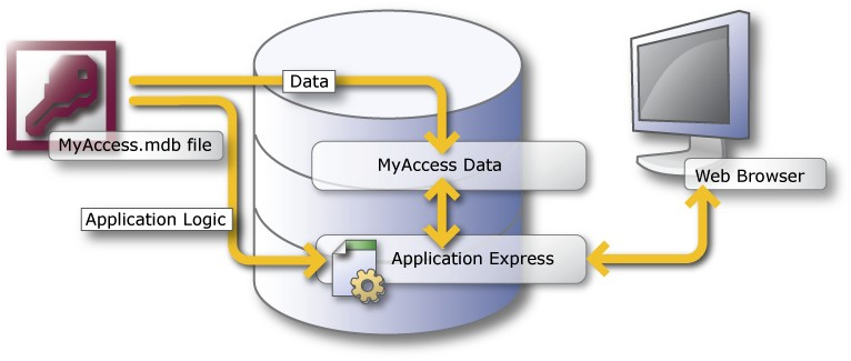 <Insert Picture Here> Migráció MS Access-ről Oracle Application