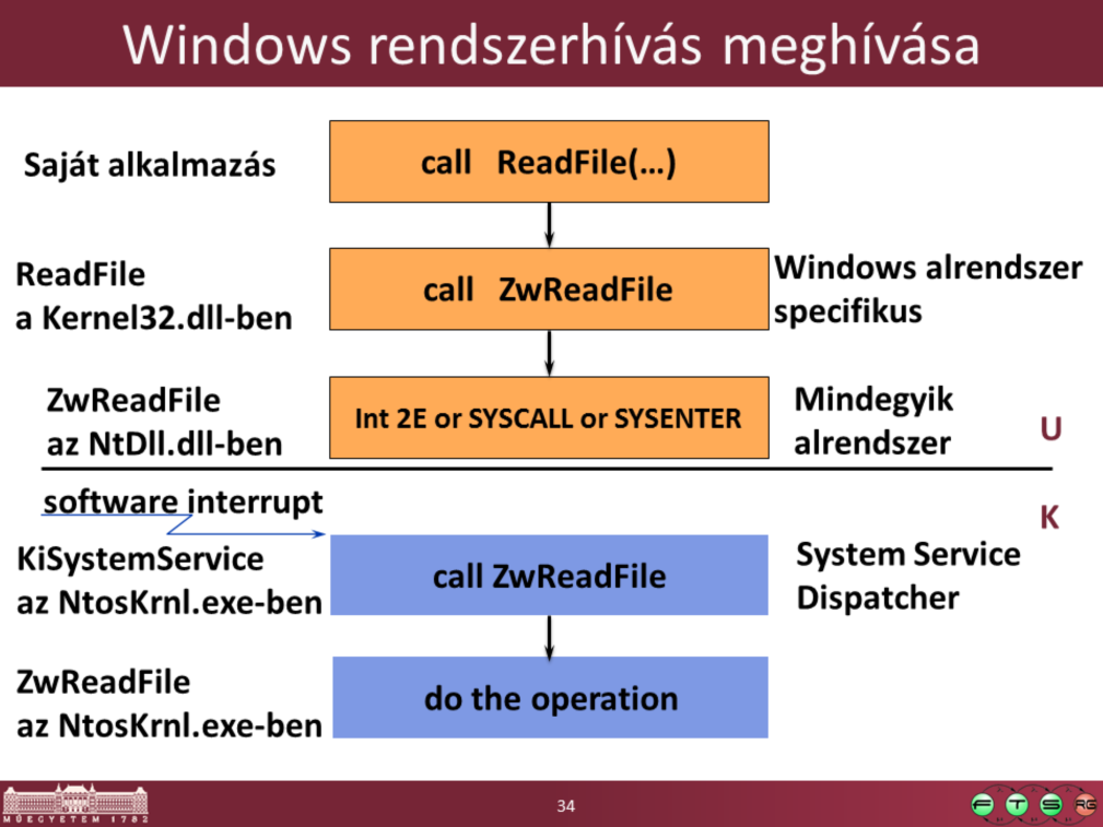 Hogyan is zajlik pontosan egy rendszerhívás meghívása: Kernel-mode functions ( services ) are invoked from user mode via a protected mechanism x86: INT 2E (as of XP, faster instructions are used