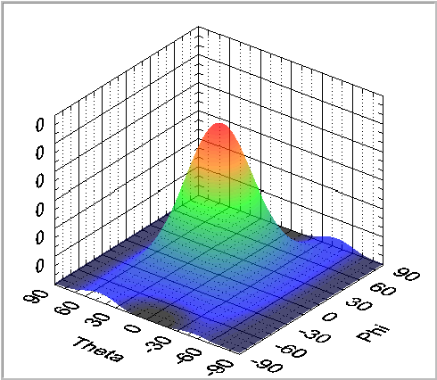 Figure 15. measured with a 0 output phase difference divider (Bartlett method) Rare element arraysthe sharpness of the lobes we measure depends on the antenna aperture size.