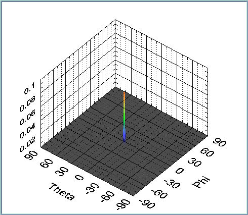 Calculated with the Capon-method. The dynamic range does not decrease dramatically, however, the main lobe s sharpness decreases, therefore, the resolution decreases. Fig. 21.