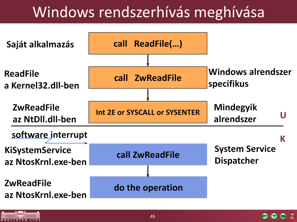 -------------------- Hogyan is zajlik pontosan egy rendszerhívás meghívása: Kernel-mode functions ( services ) are invoked from user mode via a protected mechanism x86: INT 2E (as of XP, faster
