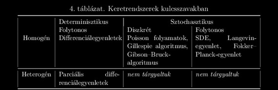 21. Hivatkozások [158] J. M. Bower and H. Bolouri, Computational Modeling of Genetic and Biochemical Networks. Bradford Books, MIT Press, 2001. [159] D. T.