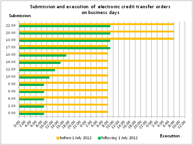 In the chart the green bars show the execution times applicable following 1 July 2012, and the orange ones refer to those before that date.