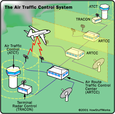 - pilot activates a transponder device inside the aircraft - it detects incoming radar signals and broadcasts a radio signal in the direction of the detected radar wave (aircraft's flight number,