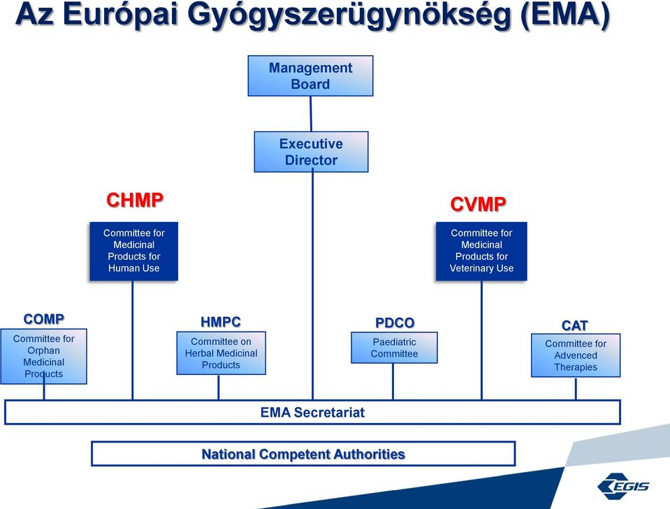 HMPC PDCO CAT Committee for Orphan Medicinal Products Committee on Herbal Medicinal Products
