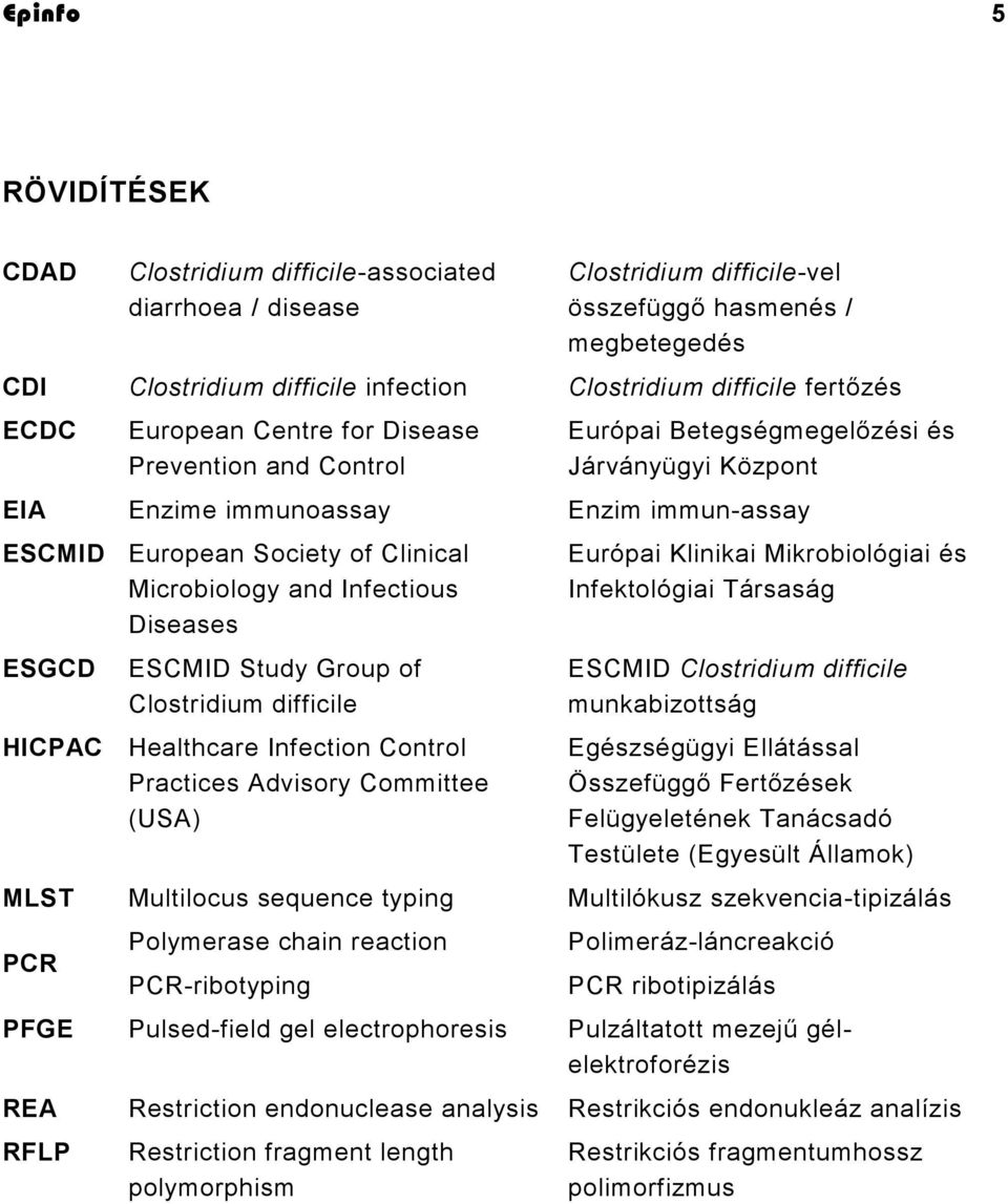 Microbiology and Infectious Diseases ESGCD ESCMID Study Group of Clostridium difficile HICPAC Healthcare Infection Control Practices Advisory Committee (USA) Európai Klinikai Mikrobiológiai és