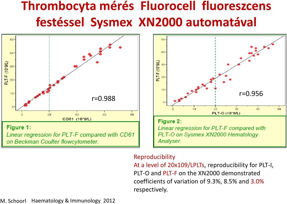 Schoorl Haematology & Immunology 2012 Reproducibility At a level of