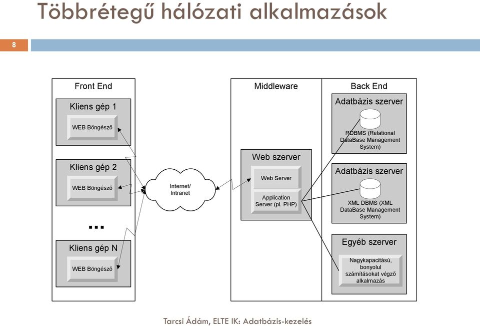 PHP) RDBMS (Relational DataBase Management System) Adatbázis szerver XML DBMS (XML DataBase Management
