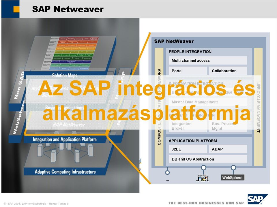 Intelligence Knowledge Mgmt Master Data Management alkalmazásplatformja PROCESS INTEGRATION Integration Bus.