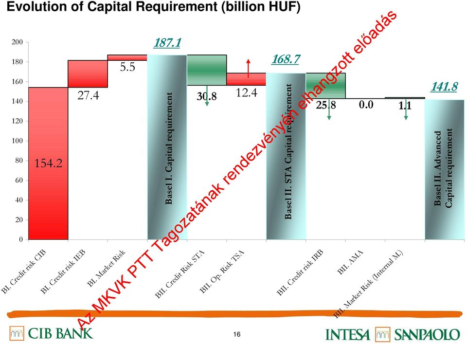 Advanced Capital requirement Evolution of Capital Requirement (billion HUF) BII.