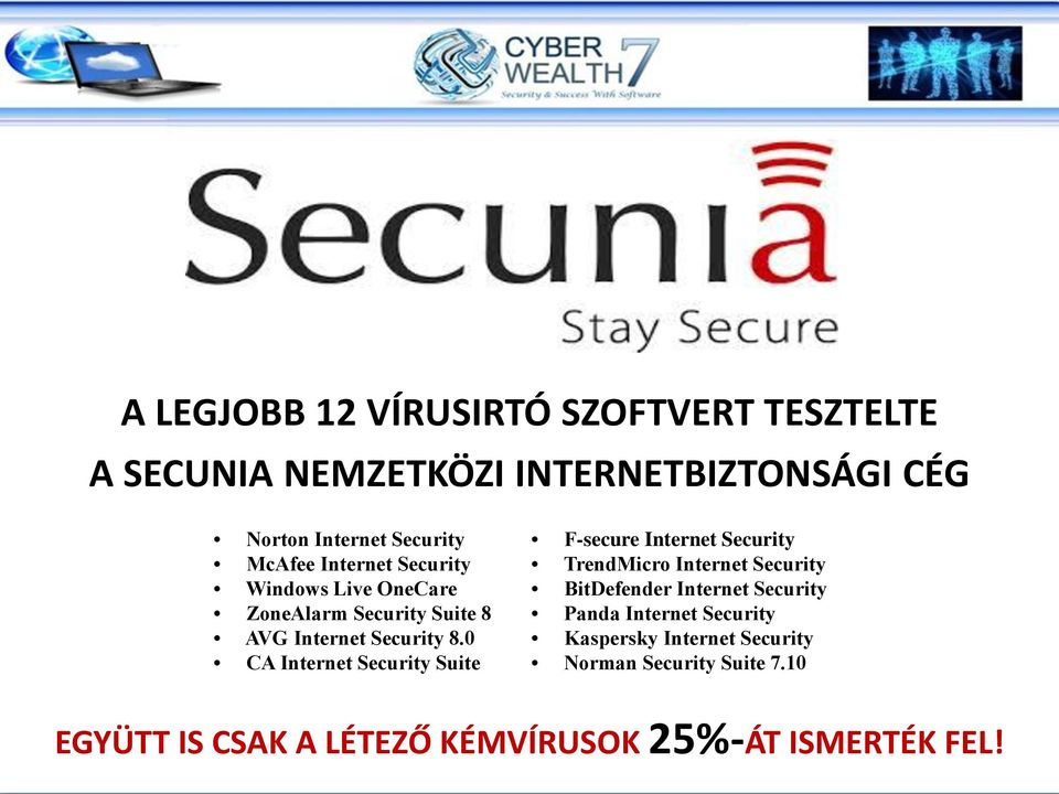 0 CA Internet Security Suite F-secure Internet Security TrendMicro Internet Security BitDefender Internet Security