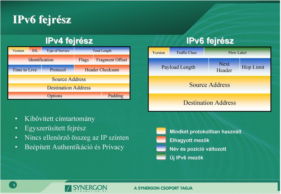 ellenőrző összeg az IP szinten Beépített Authentikáció és Privacy Version Traffic Class Payload Length IPv6 fejrész Next Header