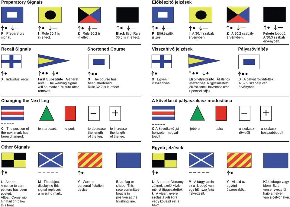 The warning signal will be made 1 minute after removal. S The course has been shortened. Rule 32.2 is in effect. X Egyéni visszahívás. Első helyettesítő Általános visszahívás.