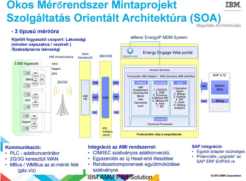 Services Univerzális AMI Adapter / Web Services-JMS interfész collect provide use AMI Enablement Assuring the Meter Inter Operability level 1. CN/DCN 2. ODR 3. Provision 4.MRead RR 5. MRead IR 6.