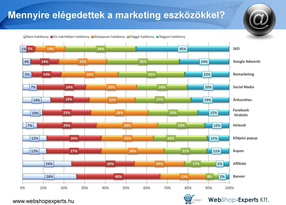 24% Google Adwords 5% 14% 28% 32% 22% Remarketing 7% 24% 25% 24% 20% Social Media 14% 19% 22% 27% 19% Árösszehas.