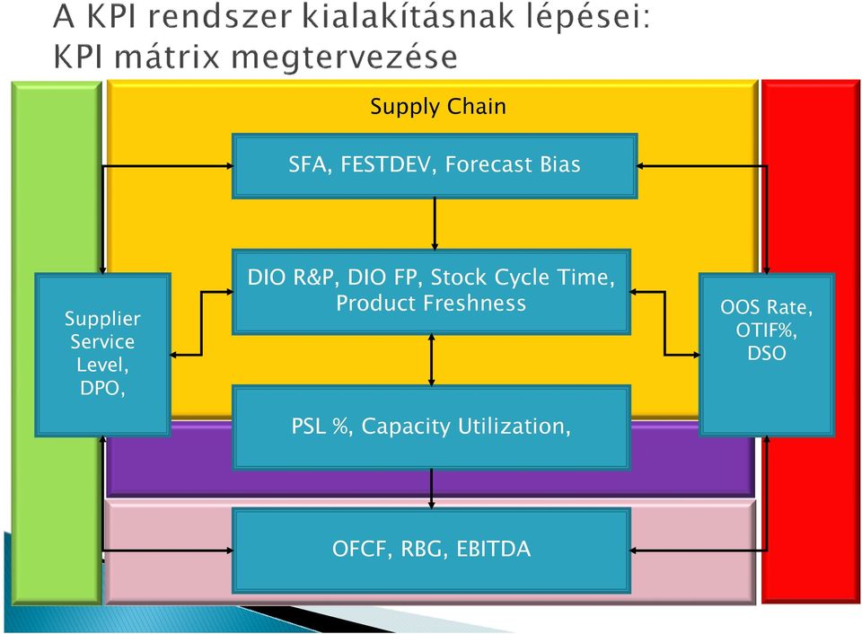 Stock Cycle Time, Product Freshness PSL %,