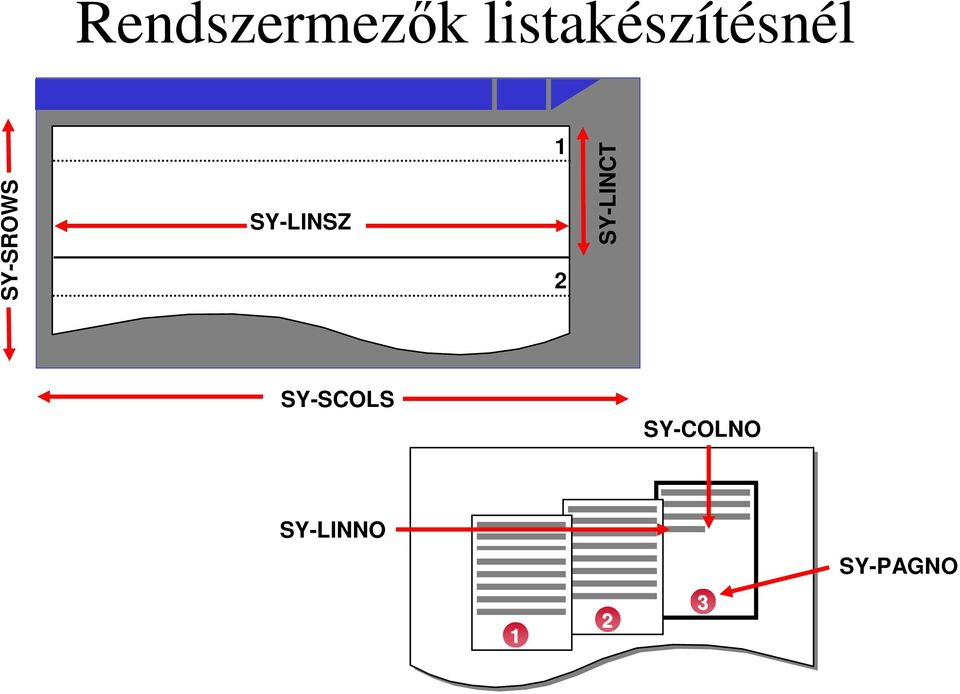 SY-LINSZ 1 2 SY-LINCT