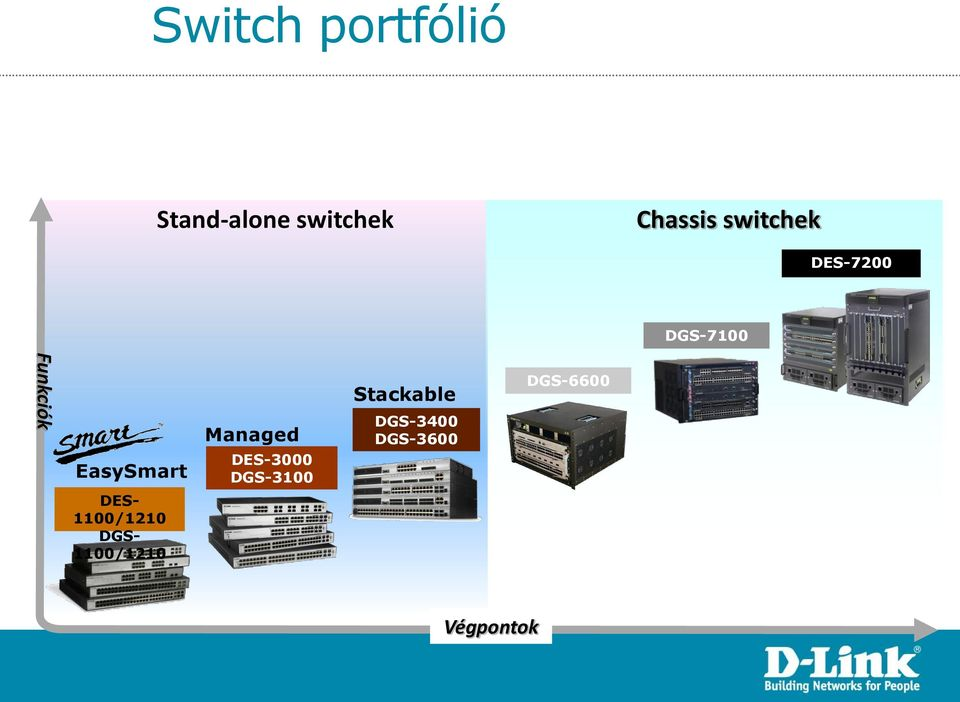 Managed DES-3000 DGS-3100 Stackable DGS-3400