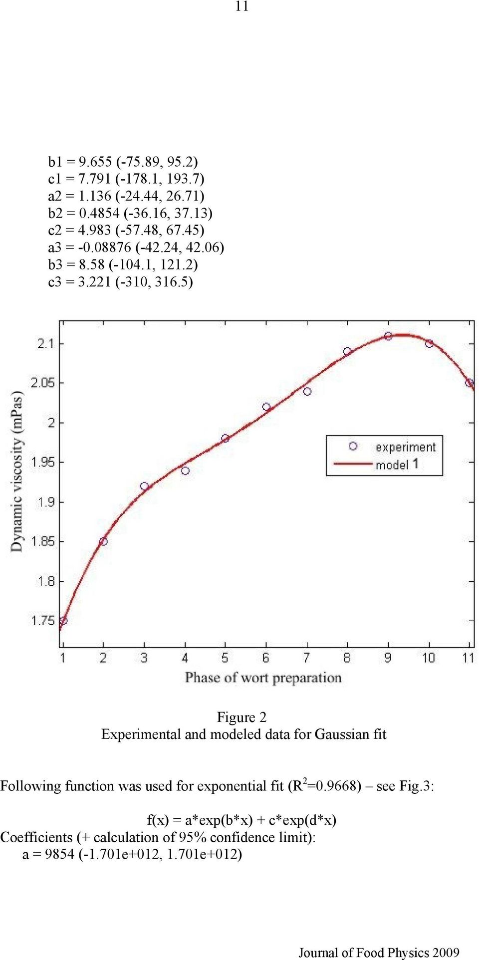 5) Figure 2 Experimental and modeled data for Gaussian fit Following function was used for exponential fit (R 2 =0.