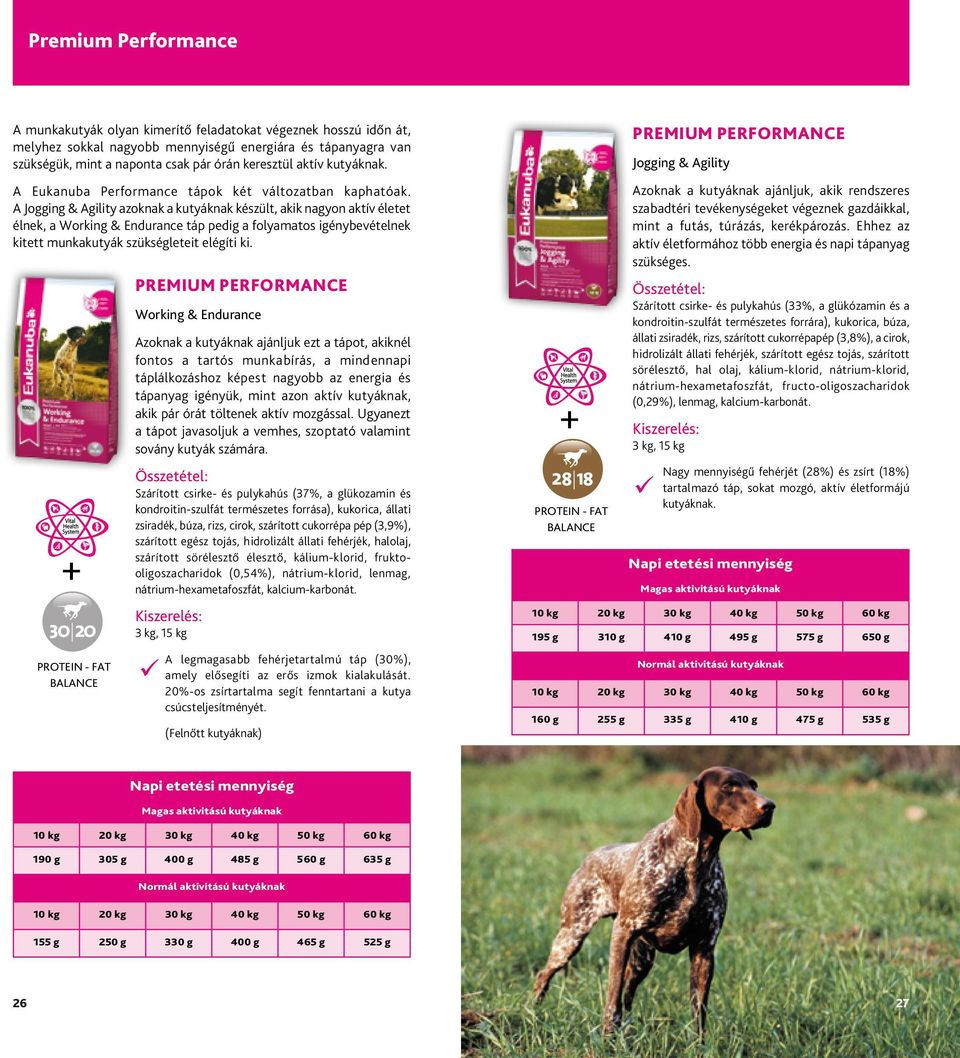 SMALL KIBBLE Premium performance NATURALS ICONS PREMIUM PERFORMANCE + DAILY CARE ICONS + ADULT /SENIOR 30 20 70%PG1124 190 g 305 g MAL ION ION ALE 30 20 Sporting REAL VENISON 3020 - Spot 70%PG1124 28