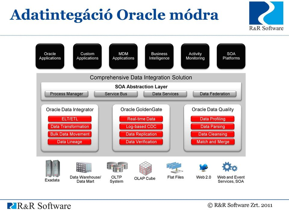Transformation Bulk Data Movement Data Lineage Oracle GoldenGate Real-time Data Log-based CDC Data Replication Data Verification Oracle Data Quality