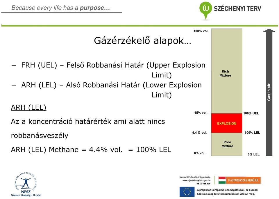 Határ (Lower Explosion Limit) Rich Mixture ARH (LEL) 15% vol.