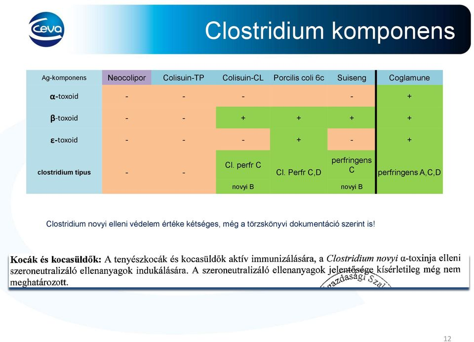 clostridium típus - - Cl. perfr C Cl.